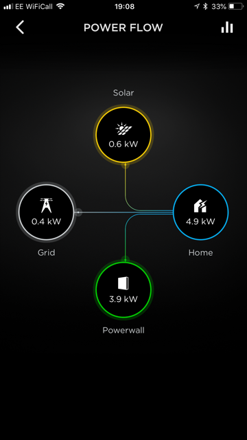 smart home that helps you manage energy consumption